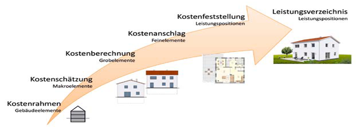 Kostenmanagement Bauprojekt